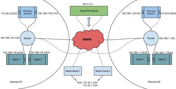 Vpn Gateway Einrichten Portunity Wiki